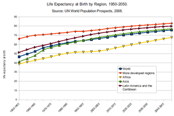Worldwide Lifespan Trends