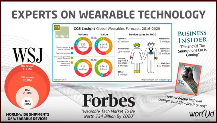 Forbes - Wearable Technology